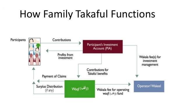 Importance of Family Takaful - Life Insurance