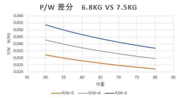 軽量フレームvsエアロフレーム 最適解は機材重量込みのパワーウェイトレシオにあり!