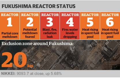 Guardian info graphic for the Fukushima nuclear plant
