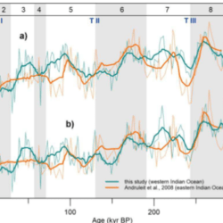 Just out | Insolation forcing of coccolithophore productivity in the western tropical Indian Ocean over the last two glacial-interglacial cycles @ Paleoceanography