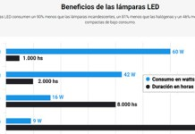 Beneficios de las lámparas LED