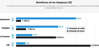Beneficios de las lámparas LED