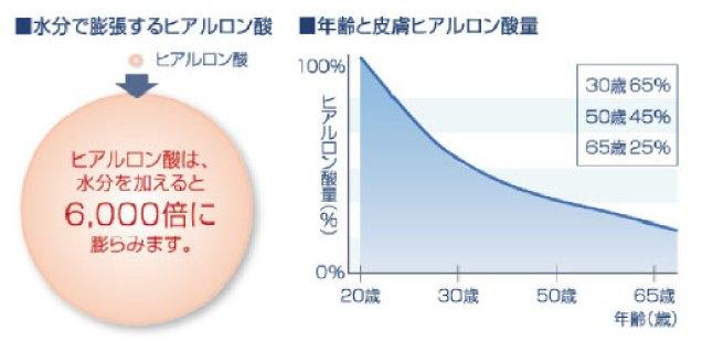 保水効果の高いヒアルロン酸