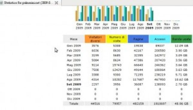 Statistiche del sito (esclusi proxy) al 6 settembre 2009