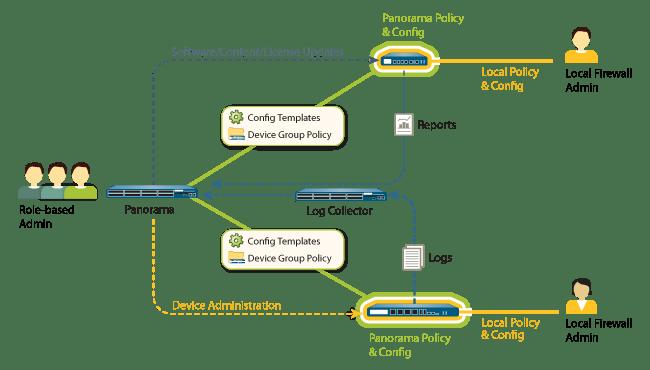 Database Security Needs