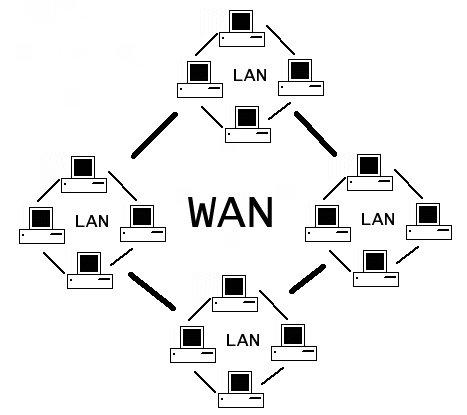 Rede WAN e LAN