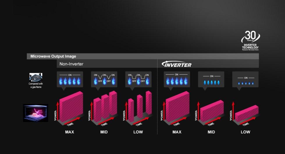 Evolution of Panasonic Inverter Technology