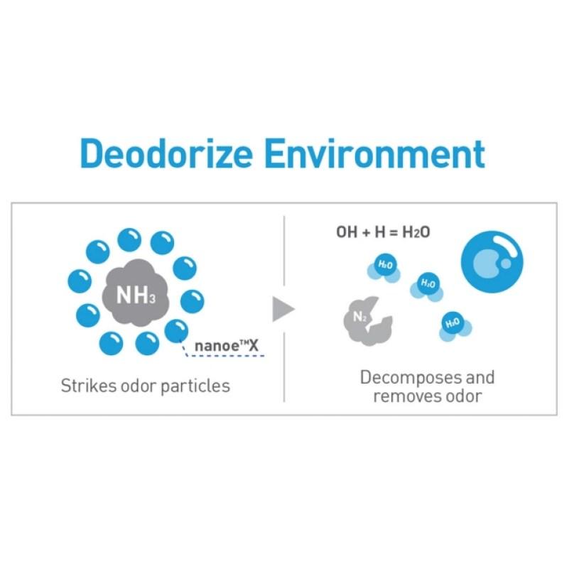 Deodorize Environment