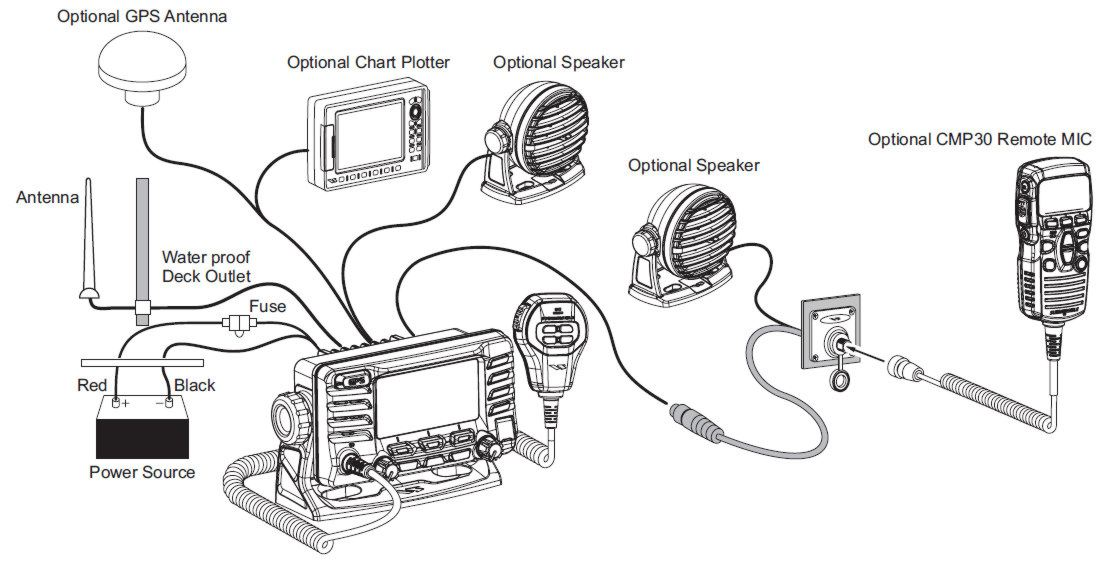 Standard_Horizon_GX1700_install_option_diagram?resize\=665%2C338\&ssl\=1 garmin gps 17 antenna wiring diagram garmin 17n antenna for sale Garmin GPS Wire Layout at eliteediting.co