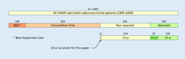 Virginia Mason Medical Center Pancreatic Cancer Patients (1995-2009)