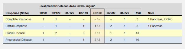 Patient responses in phase 1 FOLFIRINOX dose escalation study