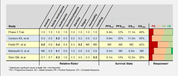 Patient responses in Low-Dose FOLFIRINOX studies.