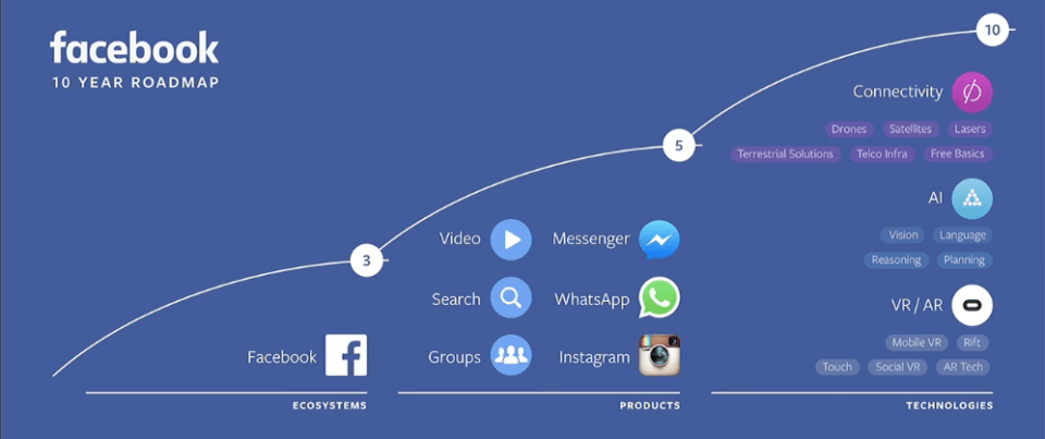facebook 10 years