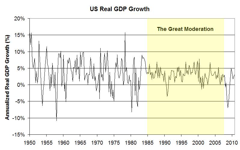Le origini statunitensi della crisi. Prima parte: La Great Moderation e i derivati