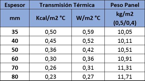 Tabla de valores de aislamiento térmico del Panel Sandwich Fachada
