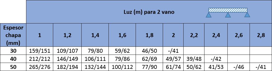 Tablas de carga con los valores máximos para Panel Sandwich para Granjas Agropanel MODELO TAPAJUNTAS: