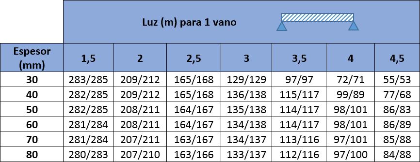 Valores máximos de carga de presión y succión en kp/m2 para Panel Sandwich Cubierta de Tres Grecas