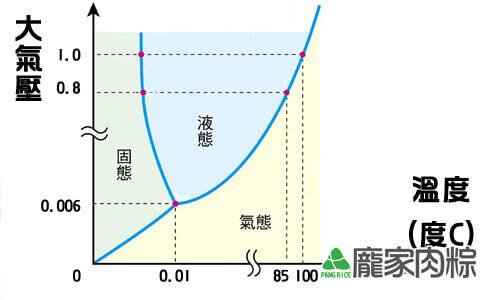 97-02壓力與溫度的關係
