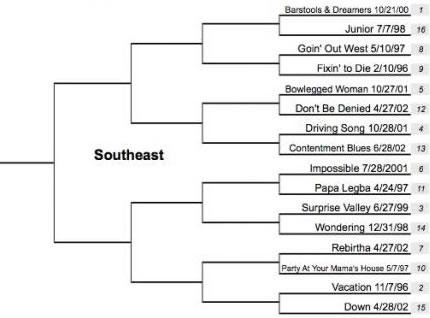southeast1