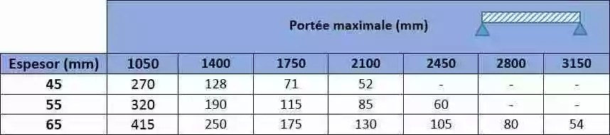 Charges Panneau Tuile