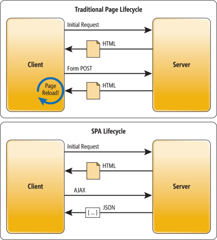 client-sid e server-side
