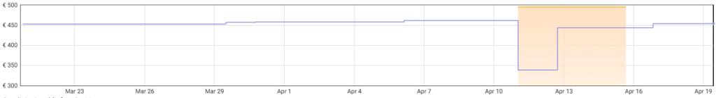 Asus X541UA-GQ1678T prezzo