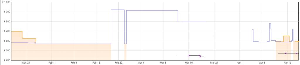 Acer Aspire A515-41G-T6S0 prezzo