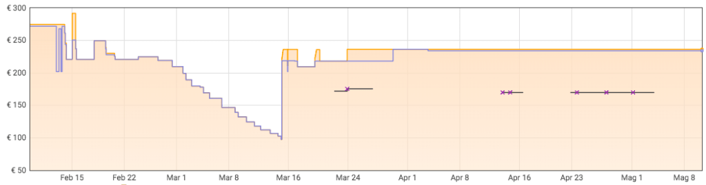 Evoluzione prezzi Razer BlackWidow