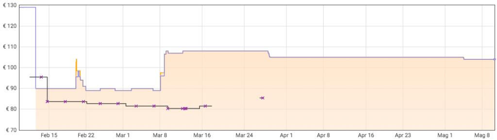evoluzione prezzi corsair strafe