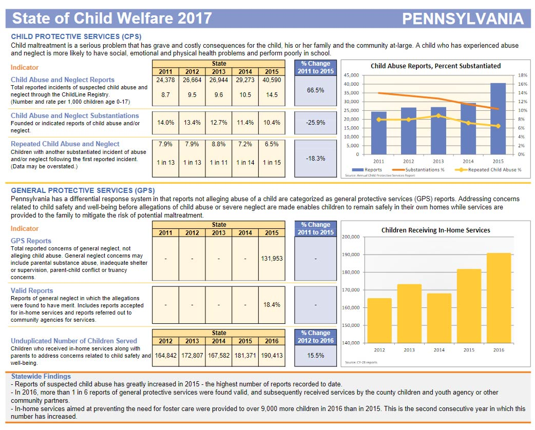 Report State Of Child Welfare