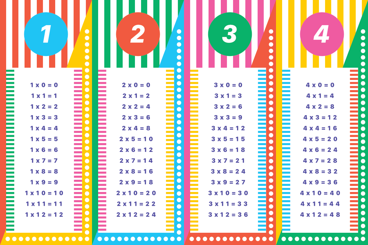 Times table square to print choice image table design ideas times table square to print choice image table design ideas multiplication archives paperzip colourful times tables gamestrikefo Gallery