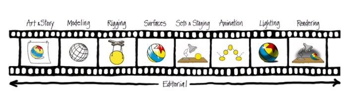 timeline for how pixar movies are created