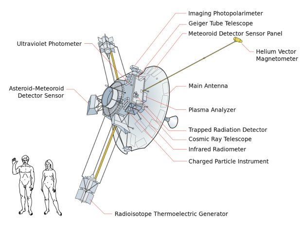 Wiki-Pioneer_10_systems_diagram
