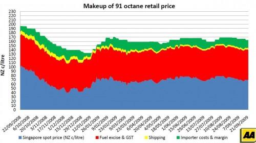 petrol-price-makeupretail