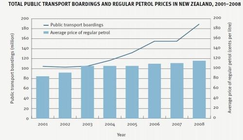 petrol-publictransport