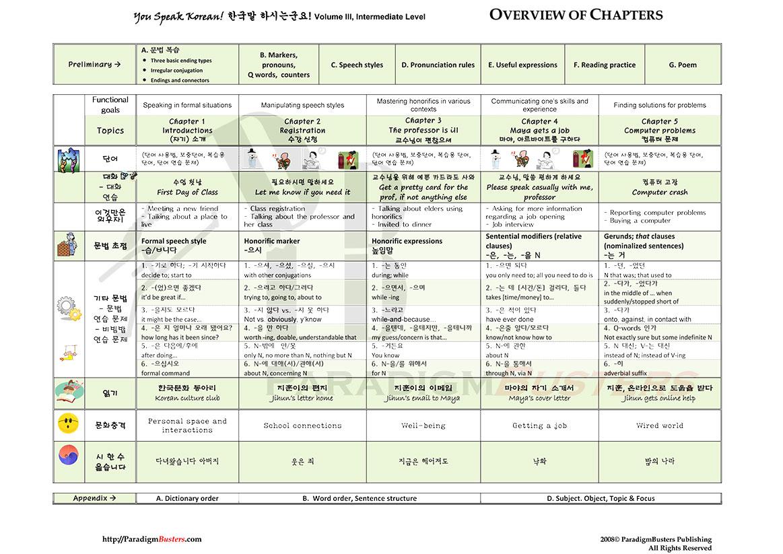 Kimbap Noona S Korean Lessons Korean Words Images