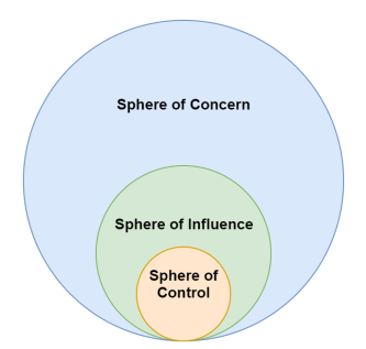 sphere of control