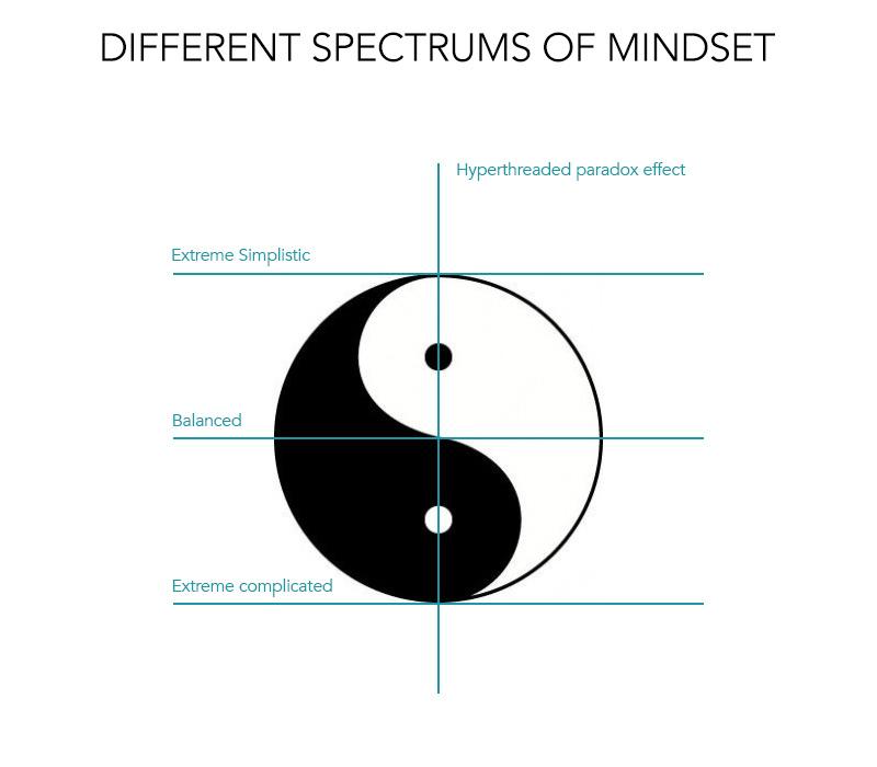 spectrum-of-mindset