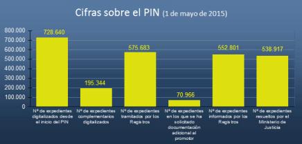 PIN 2015