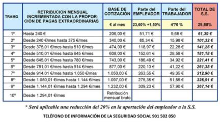 tabla salarial 2