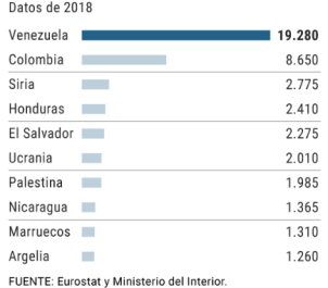 Solicitantes de asilo por nacionalidad gráfico El Mundo