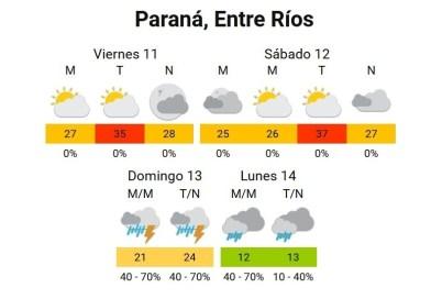 Mucho calor el sábado y posibles tormentas el domingo