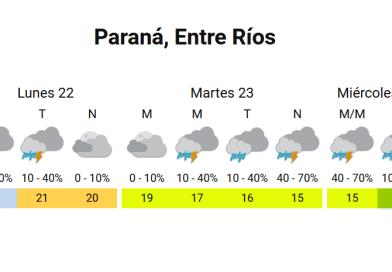 Clima de Paraná entre el 22 y 24 de junio 2020