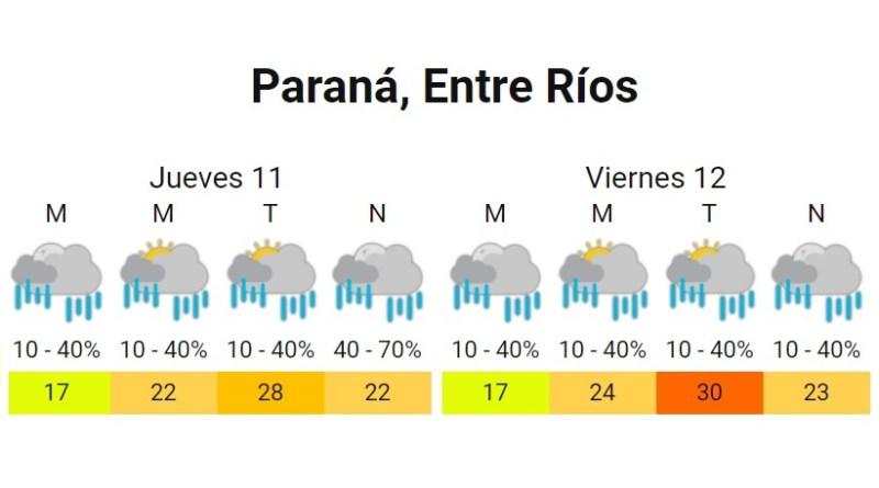 Pronóstico Paraná 11 y 12 de febrero del 2021