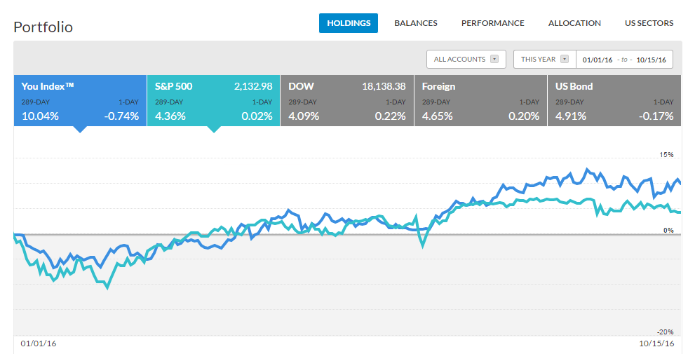Personal Capital Review Portfolio Performance