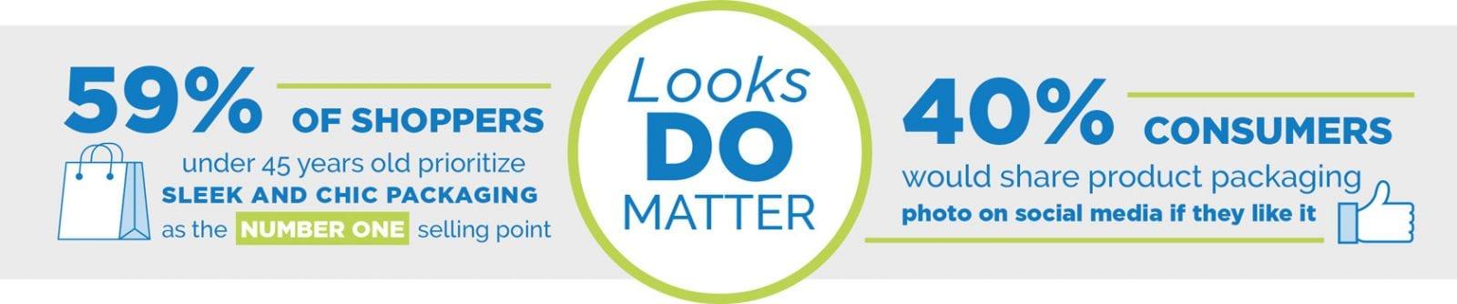 Looks do Matter