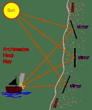 Γραφική παράσταση του ηλιακού κατόπτου
