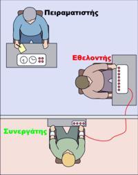 Το πείραμα του Στάνλεϊ Μίλγκραμ (γραφική απεικόνιση)
