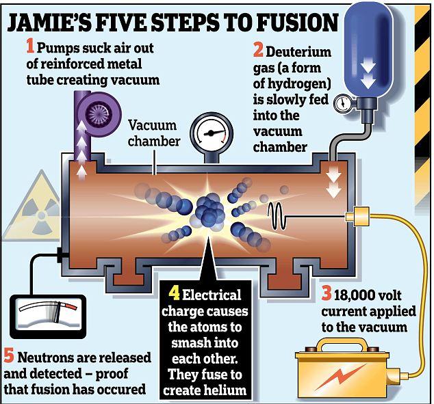 Il Fait De La Fusion Nucléaire à 13 Ans