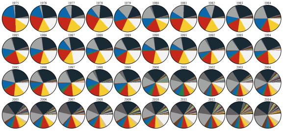 Evolution des couleurs des Lego - 1975-2015